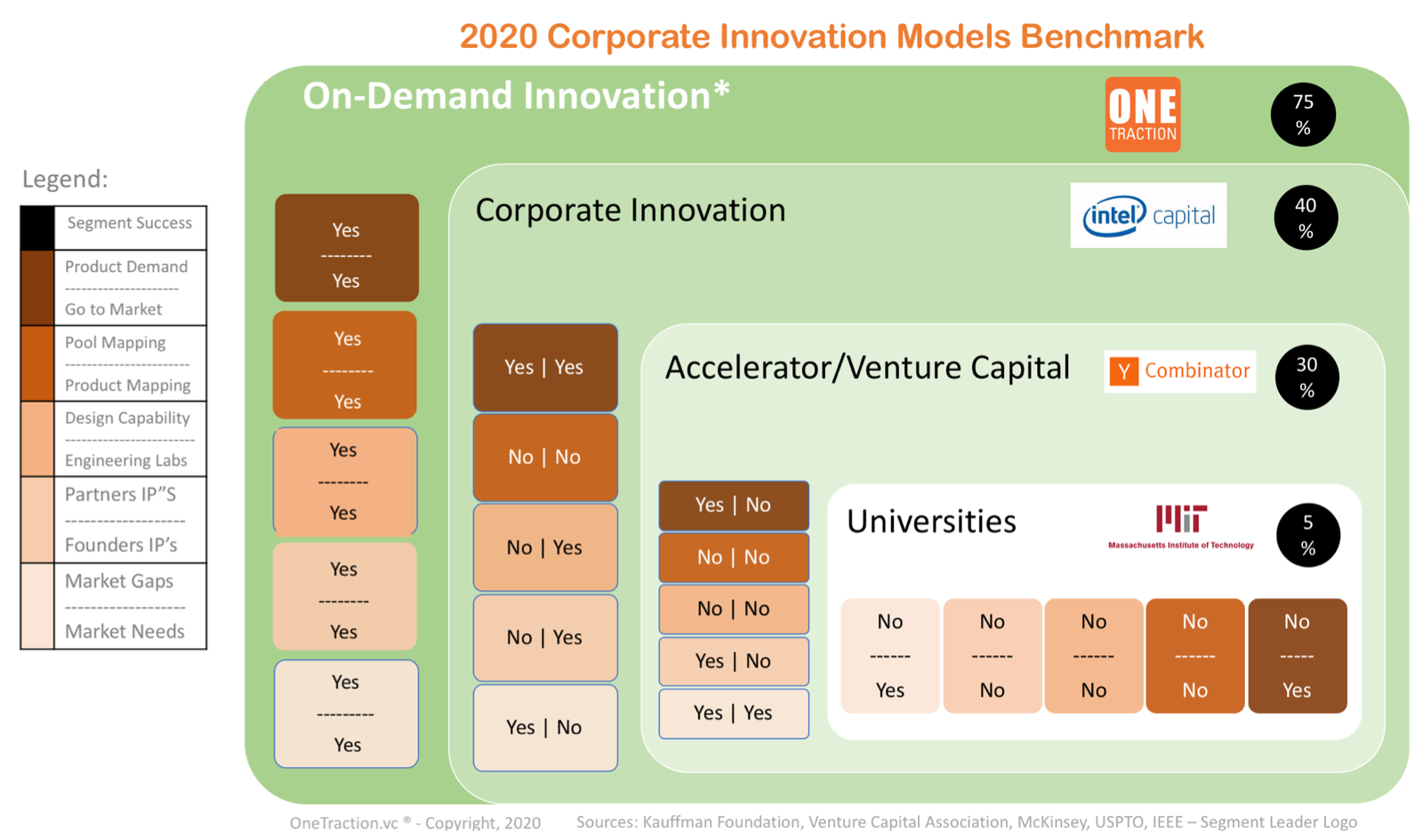 Figure 2: Corporate Innovation Models
