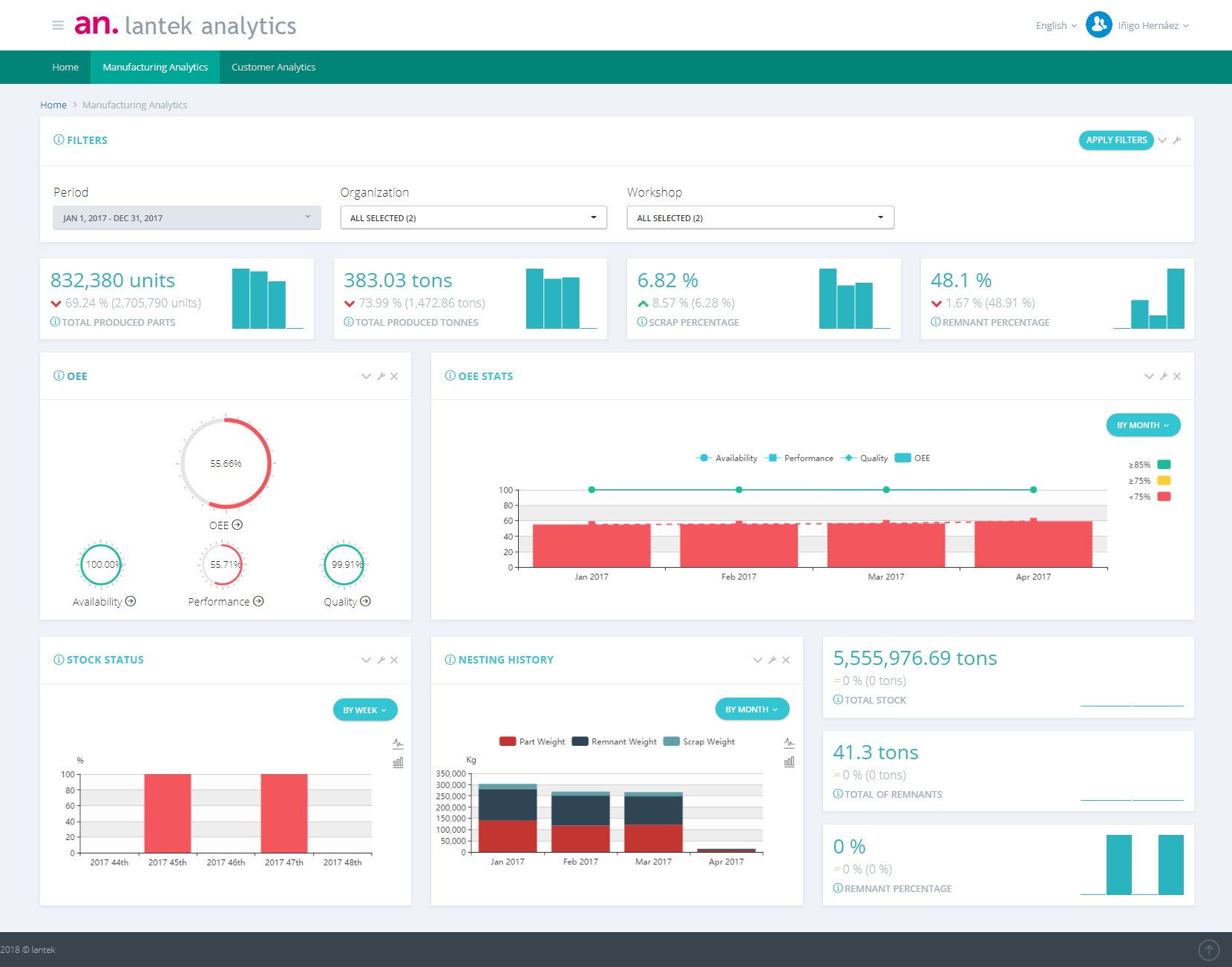 Lantek Manufacturing Analytics dashboard. See a demo at Booth A3521.